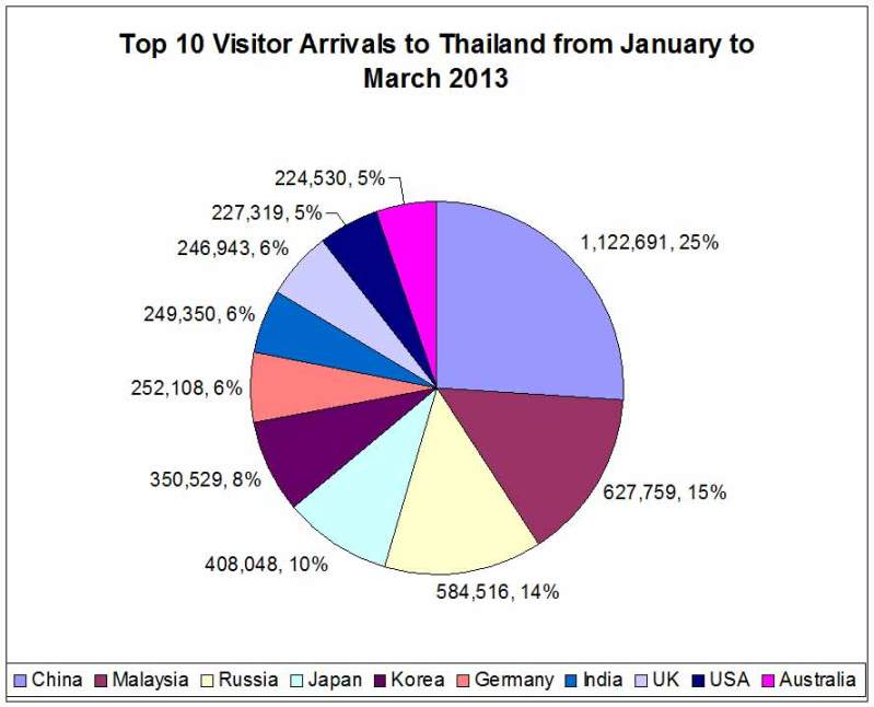 My chart showing % of tourists visiting Thailand, by nationality.