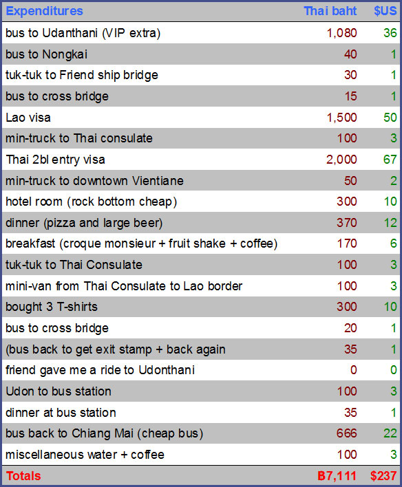Cost to do Lao visa run from Chiangmai Thailand to Vientiane Laos