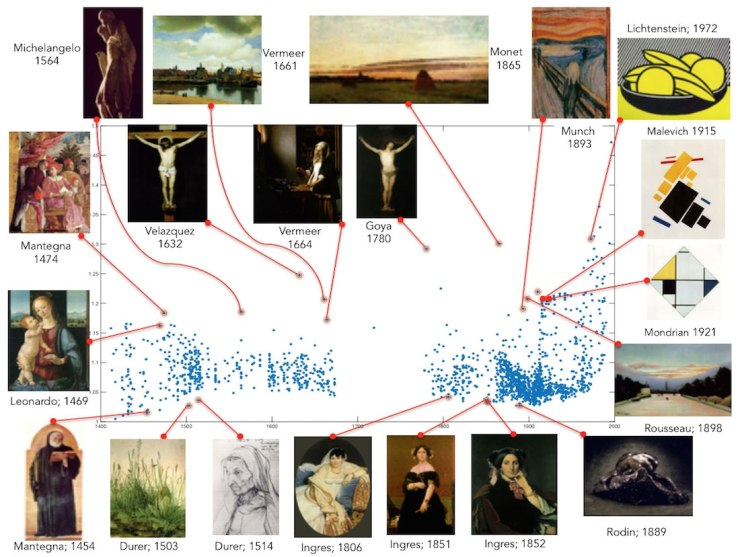 graph-of-most-creative-art
